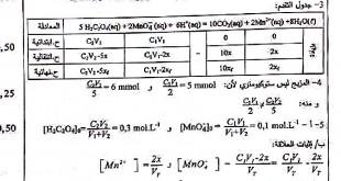 تصحيح بكالوريا 2015 – اختبار الفيزياء شعبة علوم تجريبية
